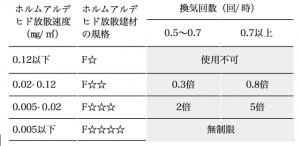 表2シックハウス法の建材の放散速度規格と換気量の関係