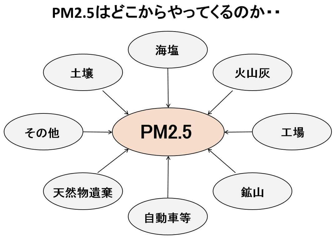 pm2.5はどこからやってくるのか