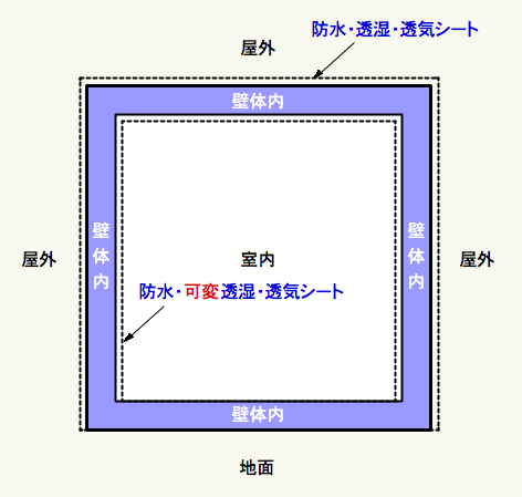 四角い箱の図